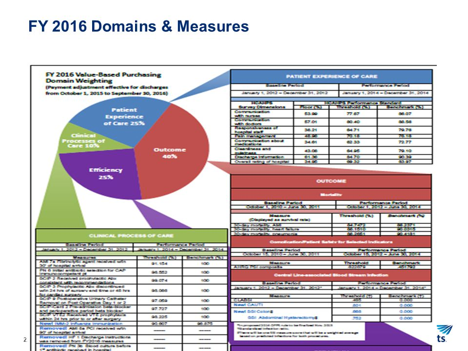 FY 2016 Domains & Measures
