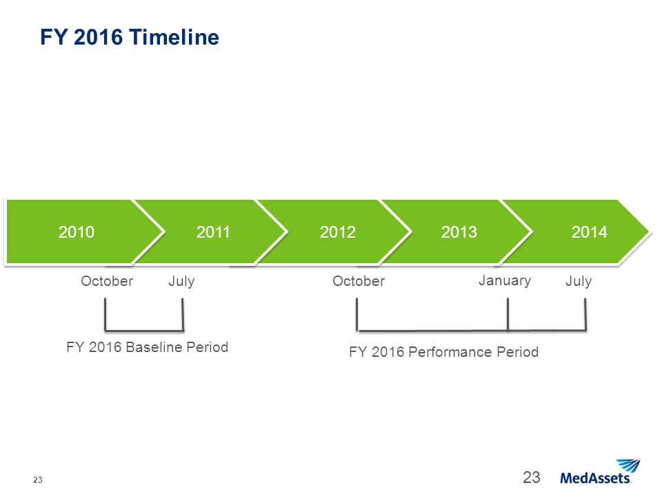 FY 2016 Timeline 2010 2011 2012 2013 2014 October July October January