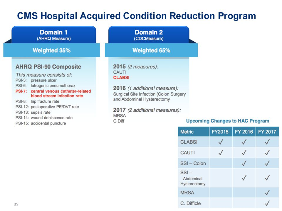 CMS Hospital Acquired Condition Reduction Program