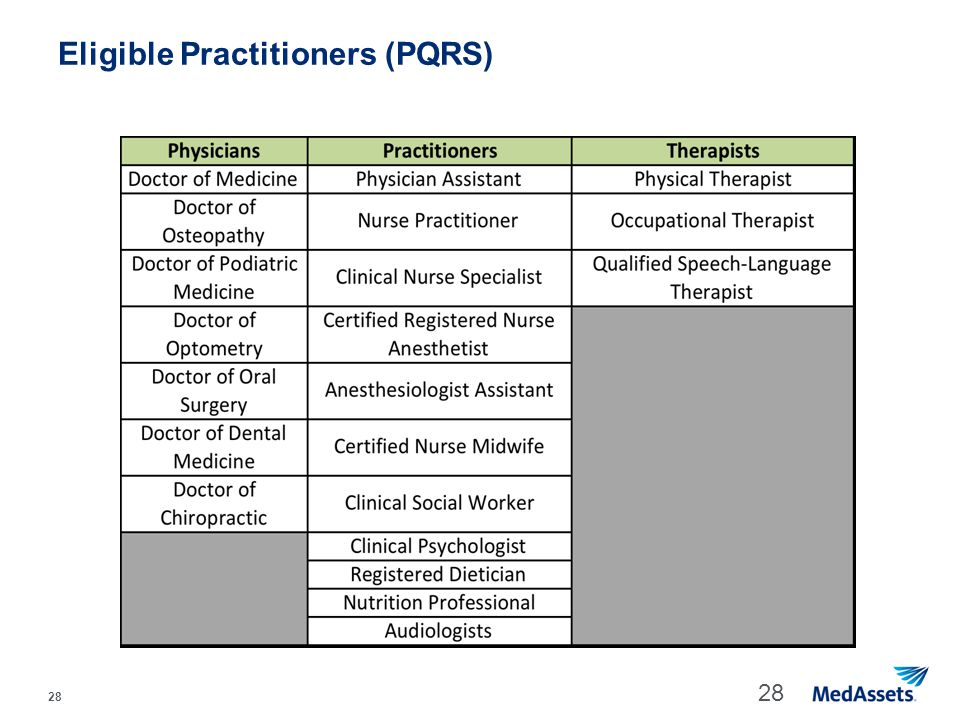 Eligible Practitioners (PQRS)