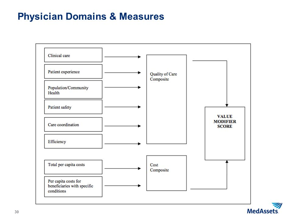 Physician Domains & Measures