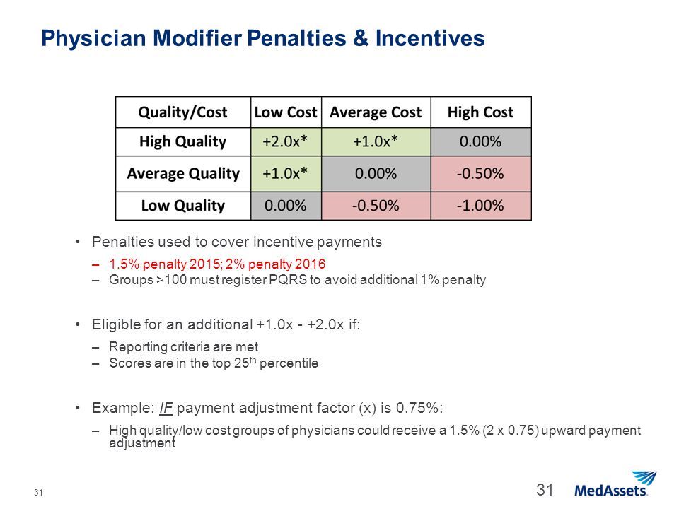 Physician Modifier Penalties & Incentives