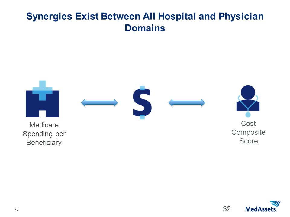 Synergies Exist Between All Hospital and Physician Domains