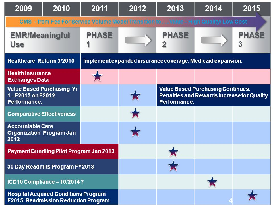 2009 2010 2011 2012 2013 2014 2015 EMR/Meaningful Use PHASE 1 PHASE 2