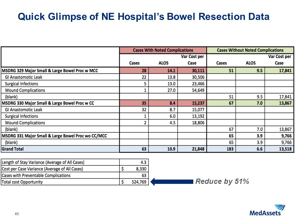 Quick Glimpse of NE Hospital's Bowel Resection Data