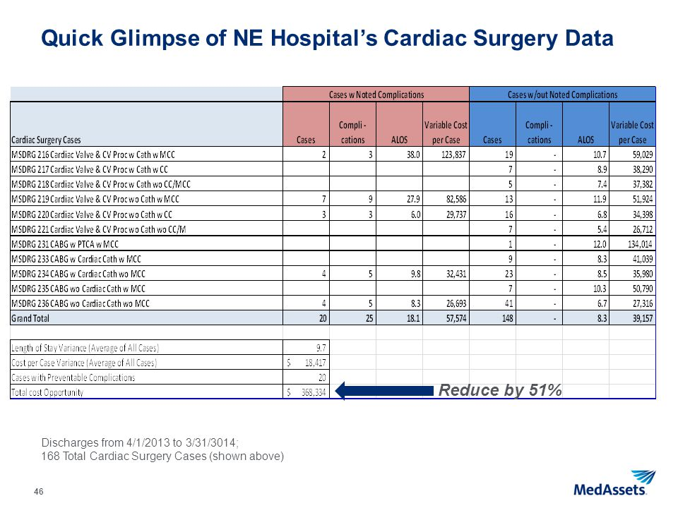 Quick Glimpse of NE Hospital's Cardiac Surgery Data
