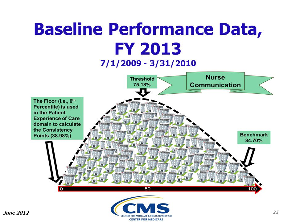 Baseline Performance Data, FY 2013 7/1/2009 - 3/31/2010