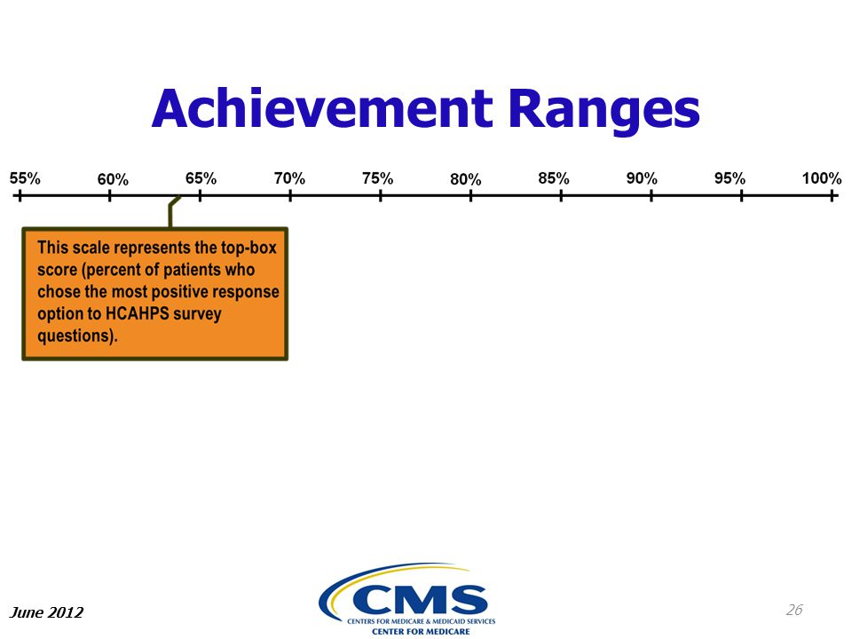 Achievement Ranges