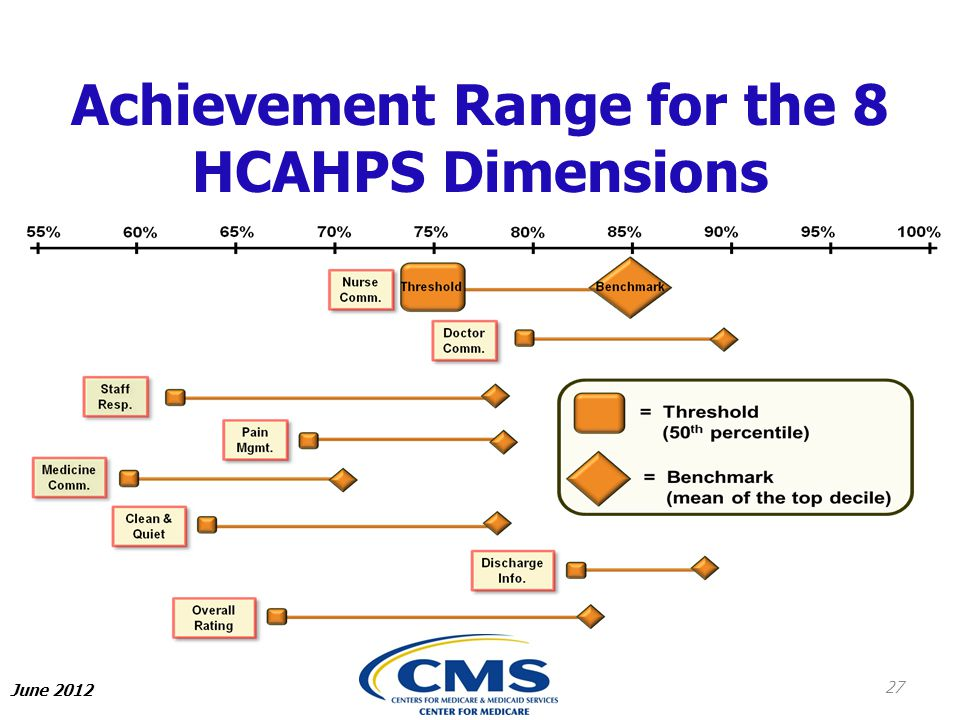 Achievement Range for the 8 HCAHPS Dimensions