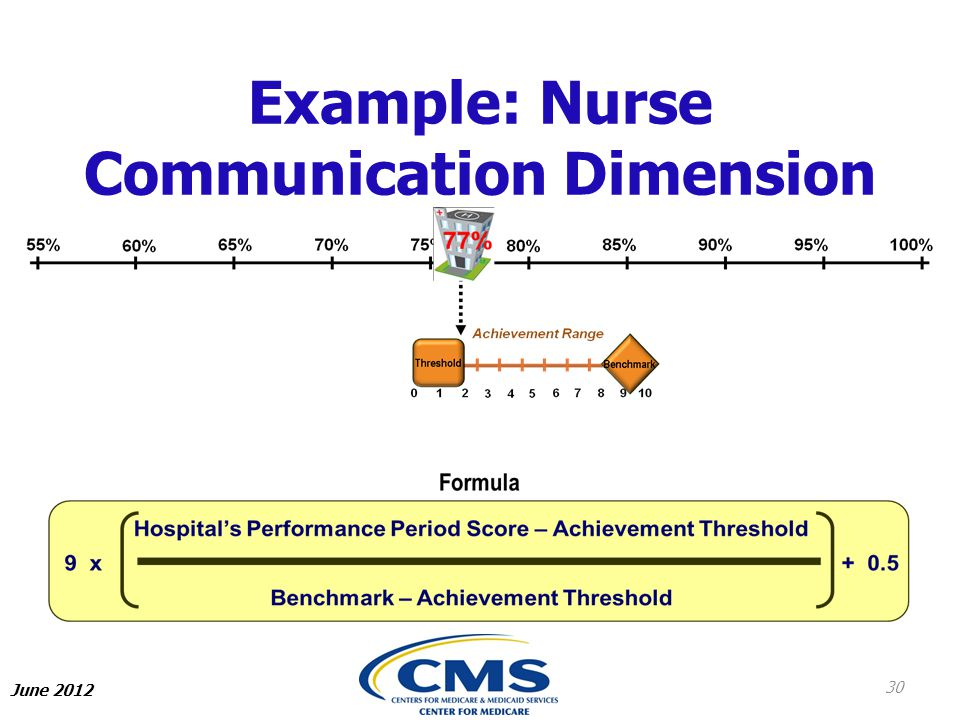Example: Nurse Communication Dimension