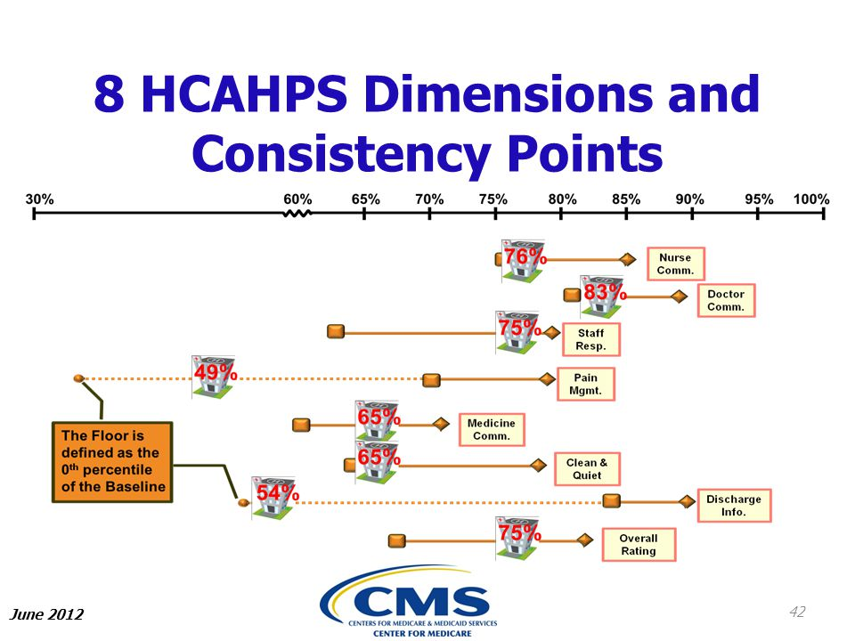 8 HCAHPS Dimensions and Consistency Points