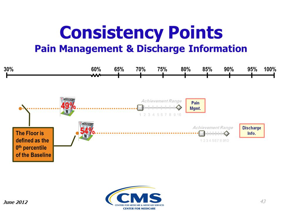 Consistency Points Pain Management & Discharge Information