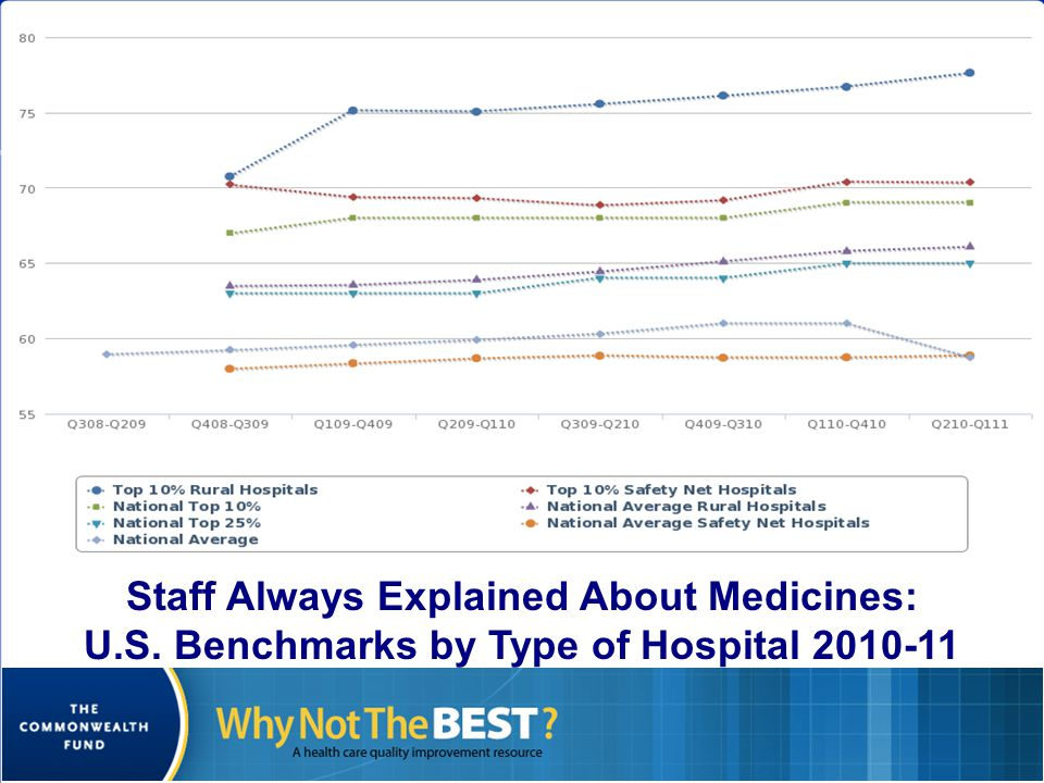 Staff Always Explained About Medicines: