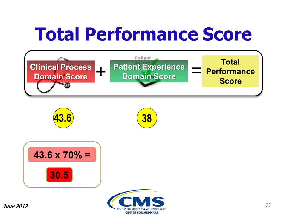 Total Performance Score