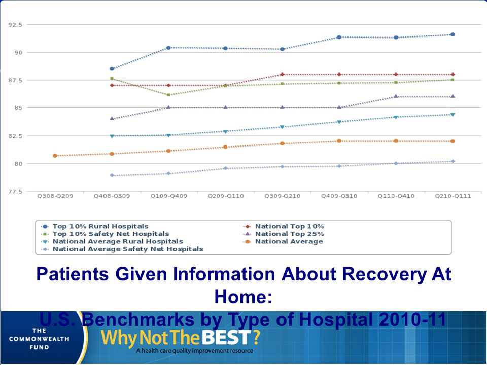 Patients Given Information About Recovery At Home: