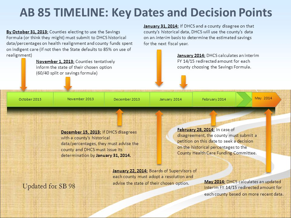 AB 85 TIMELINE: Key Dates and Decision Points