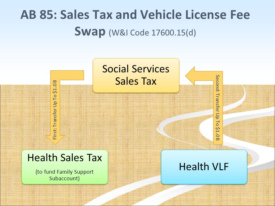 AB 85: Sales Tax and Vehicle License Fee Swap (W&I Code 17600.15(d)