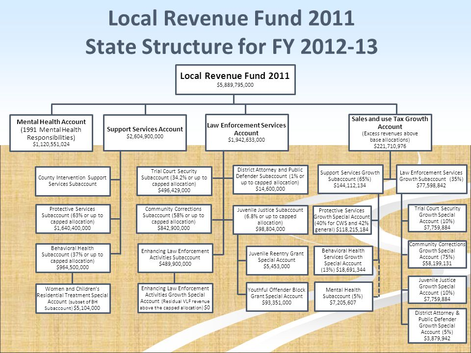 Local Revenue Fund 2011 State Structure for FY 2012-13