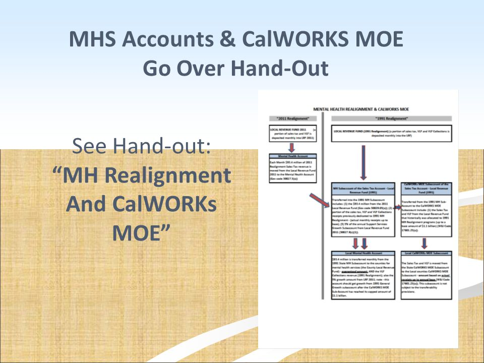 MHS Accounts & CalWORKS MOE Go Over Hand-Out