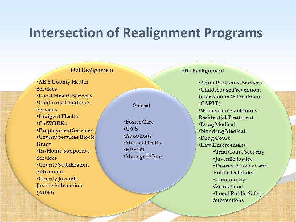 Intersection of Realignment Programs