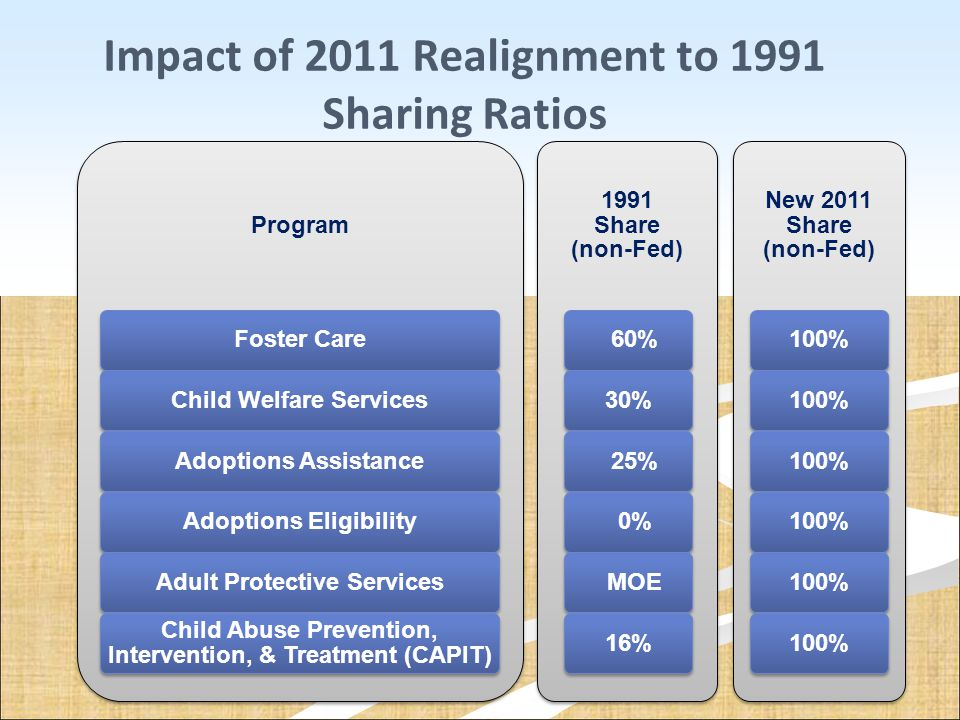 Impact of 2011 Realignment to 1991 Sharing Ratios