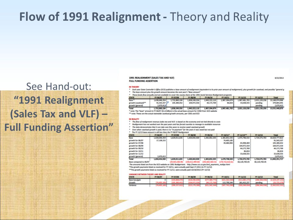 Flow of 1991 Realignment - Theory and Reality