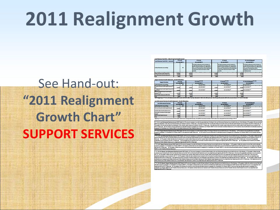 2011 Realignment Growth Chart