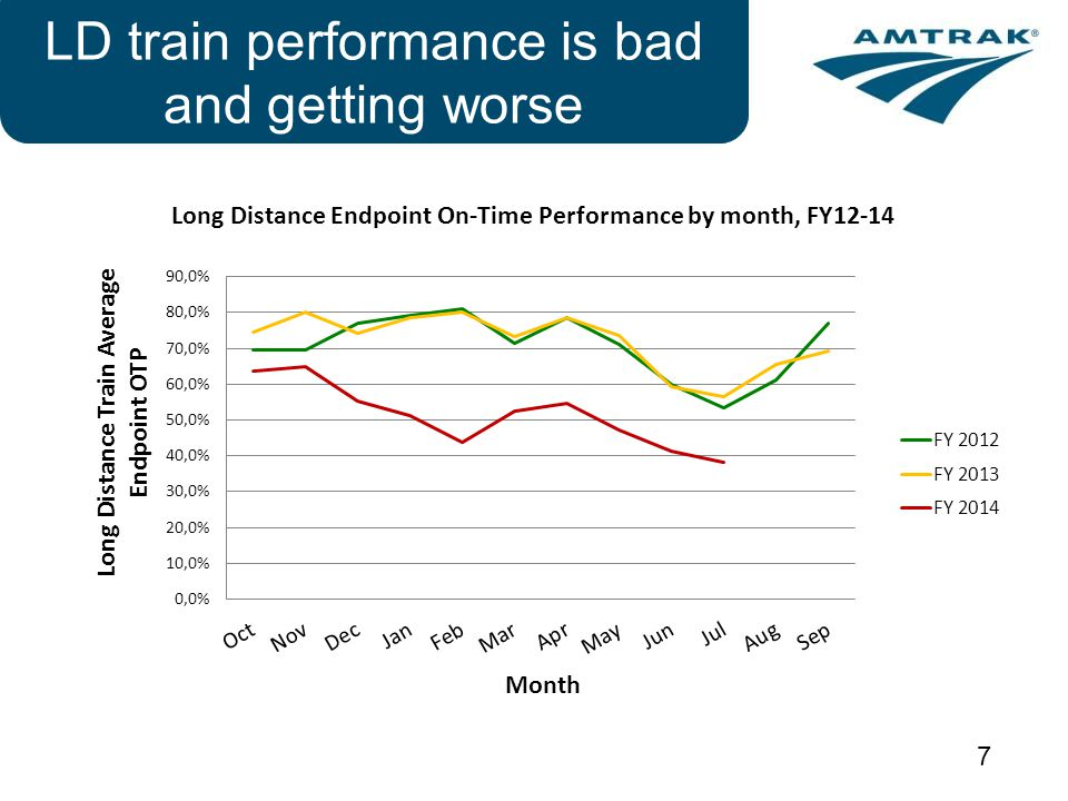 LD train performance is bad and getting worse