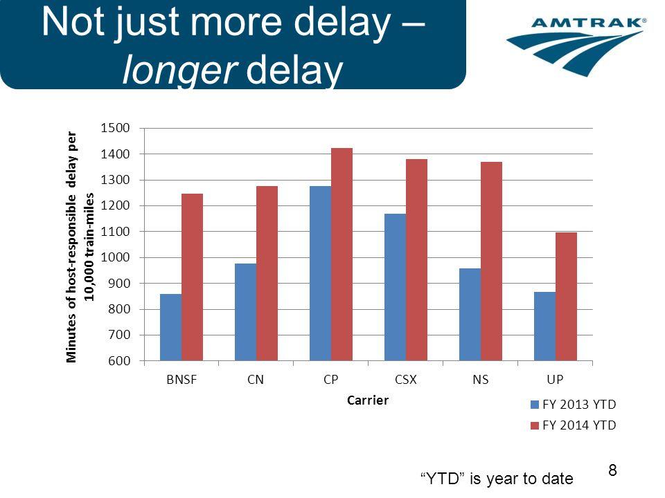 Not just more delay – longer delay