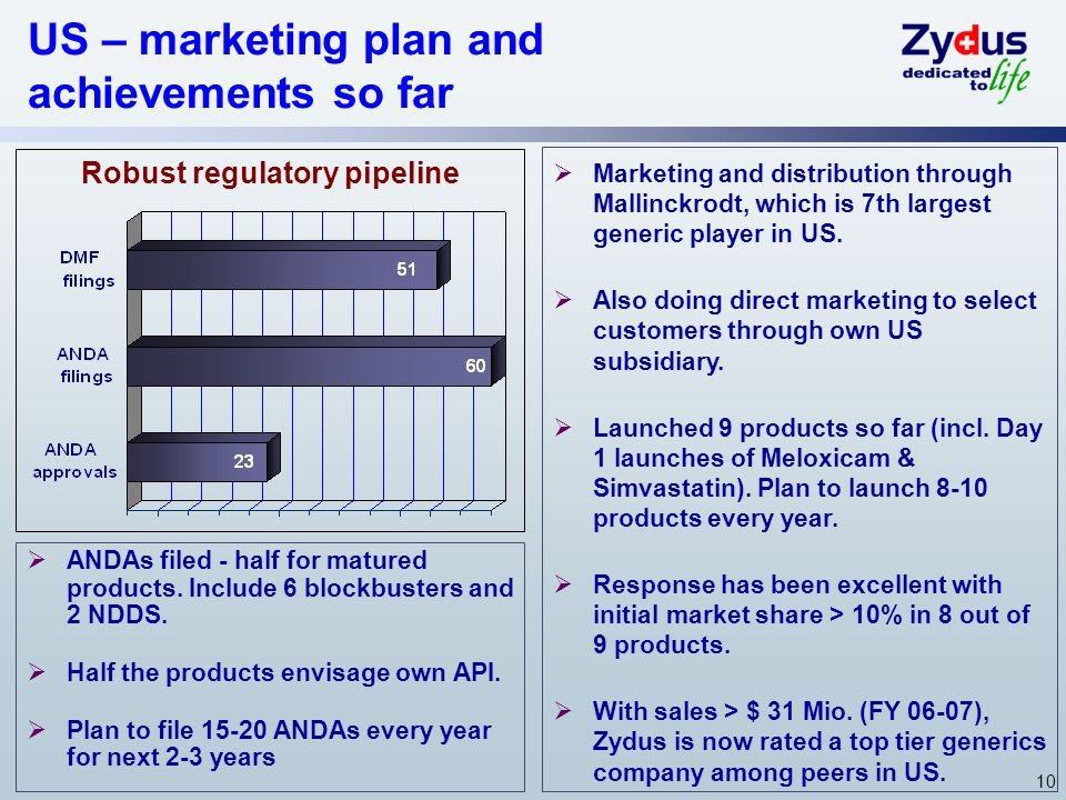 US – marketing plan and achievements so far Robust regulatory pipeline