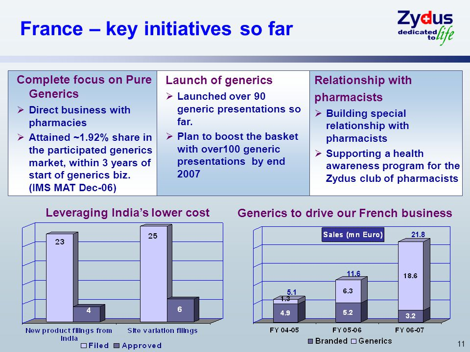 Generics to drive our French business