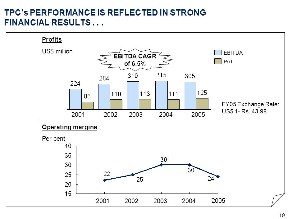 . . . AND SUSTAINED EPS EPS. Market capitalisation of US$ 1.36 billion (Rs.6,300 crore) Annualised return of over 100% (BSE Sensex 53%)