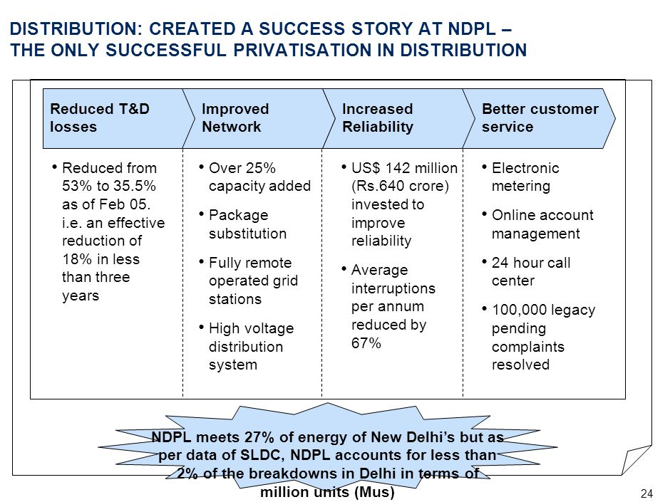 NDPL - The Victory Curve (trend of AT&C loss) NDPL has made an effective reduction of 18% since the time of takeover.