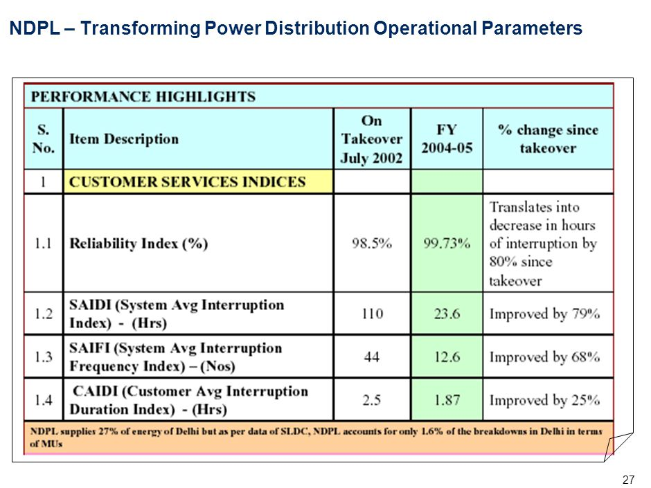 NDPL – Transforming Power Distribution Commercial Parameters