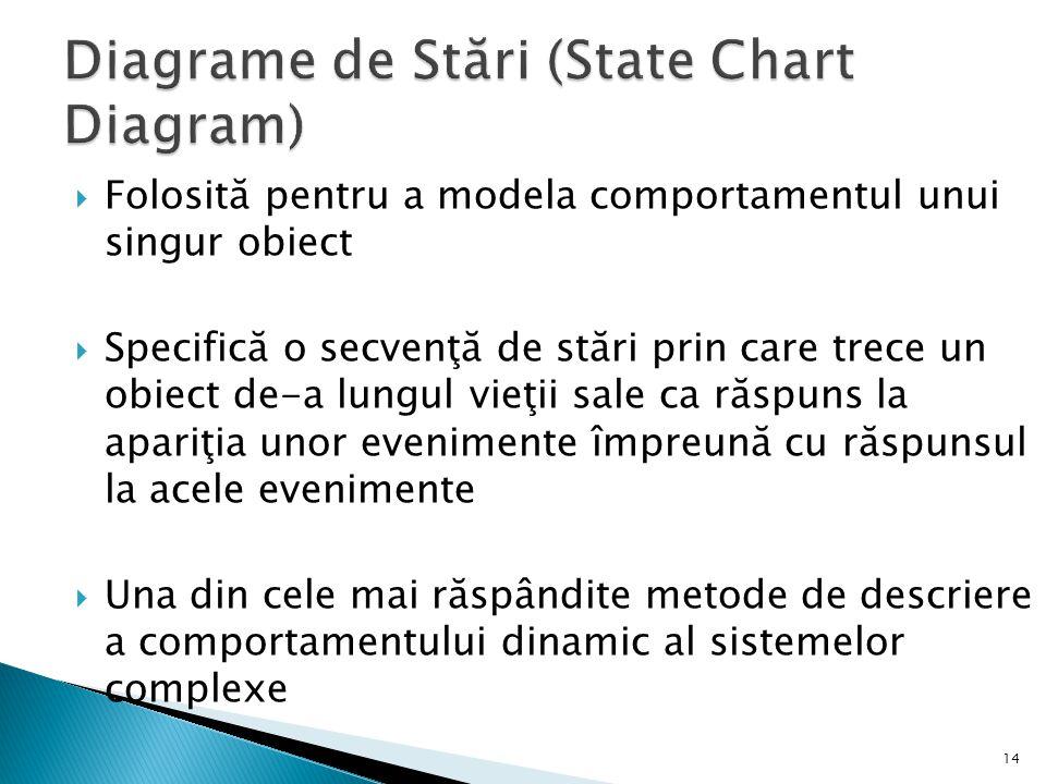Diagrame de Stări (State Chart Diagram)