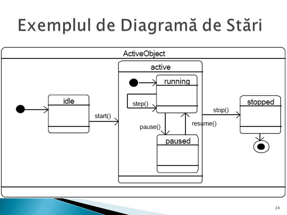 Exemplul de Diagramă de Stări
