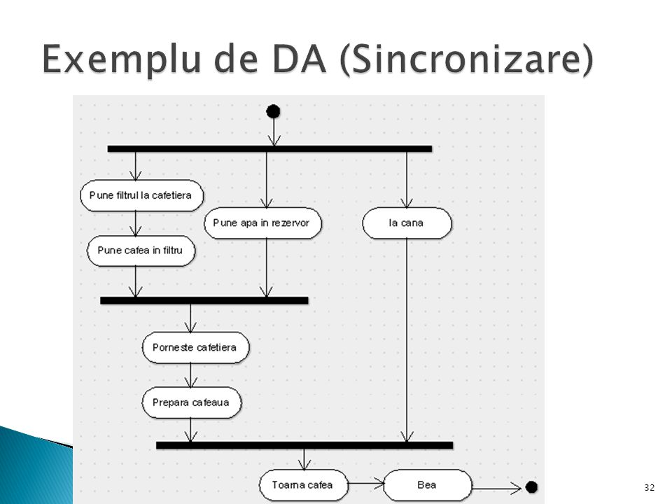 Exemplu de DA (Sincronizare)