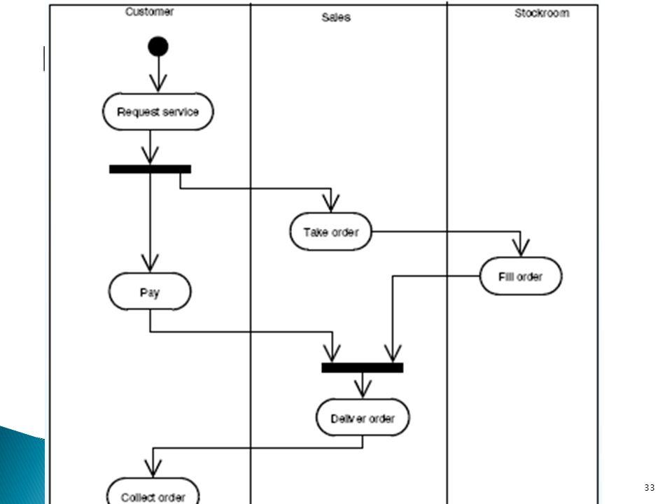 Exemplu Diagramă de Activităţi 2