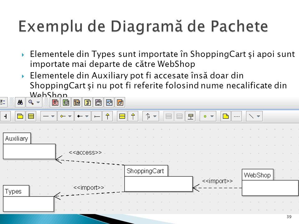 Exemplu de Diagramă de Pachete