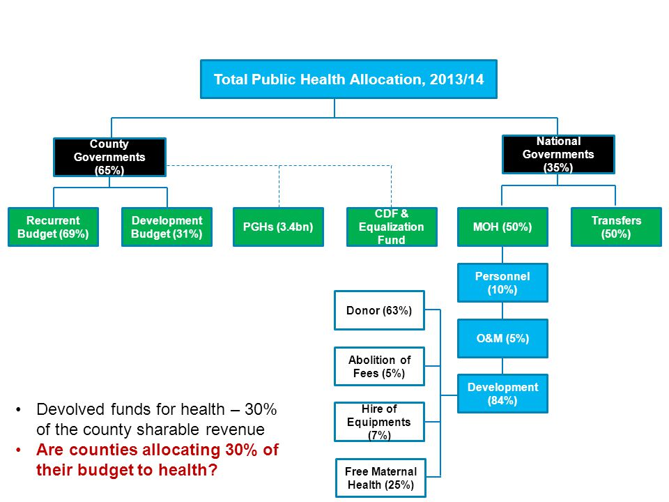 Devolved funds for health – 30% of the county sharable revenue