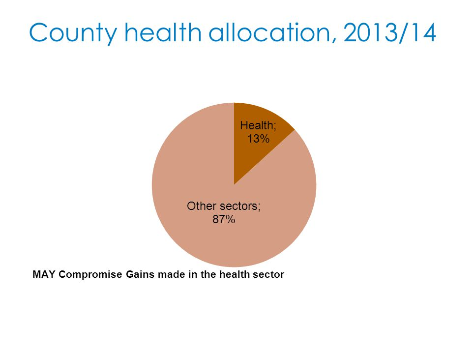 County health allocation, 2013/14