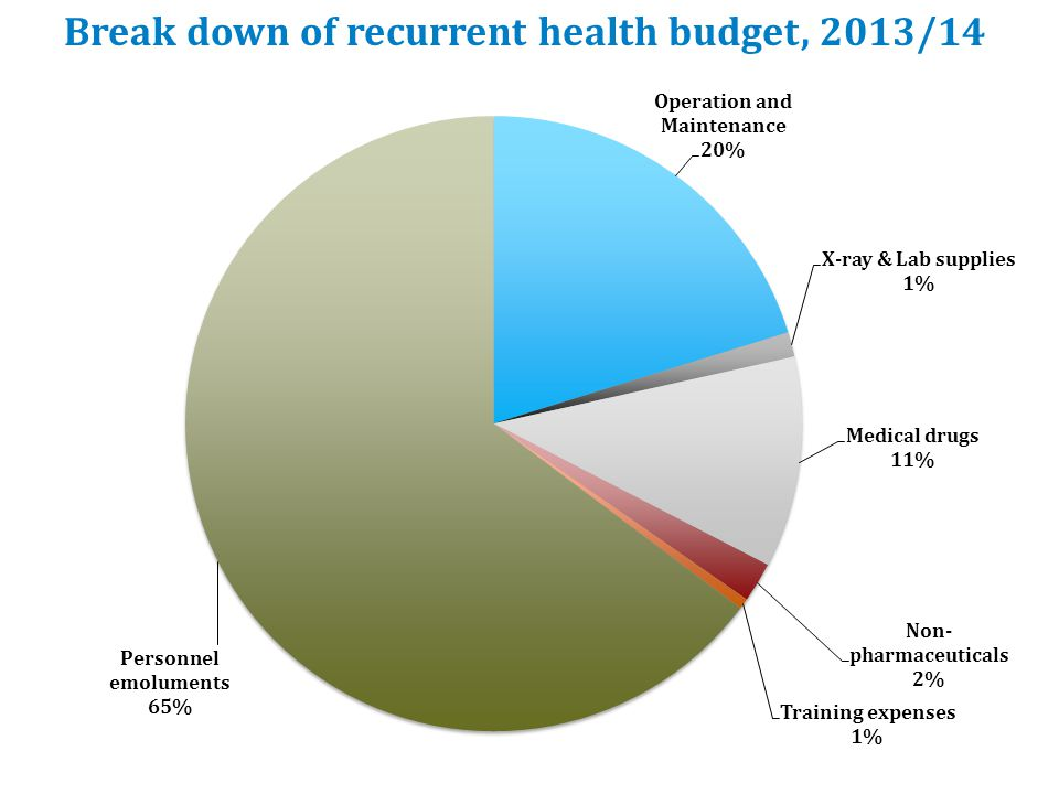 Break down of recurrent health budget, 2013/14