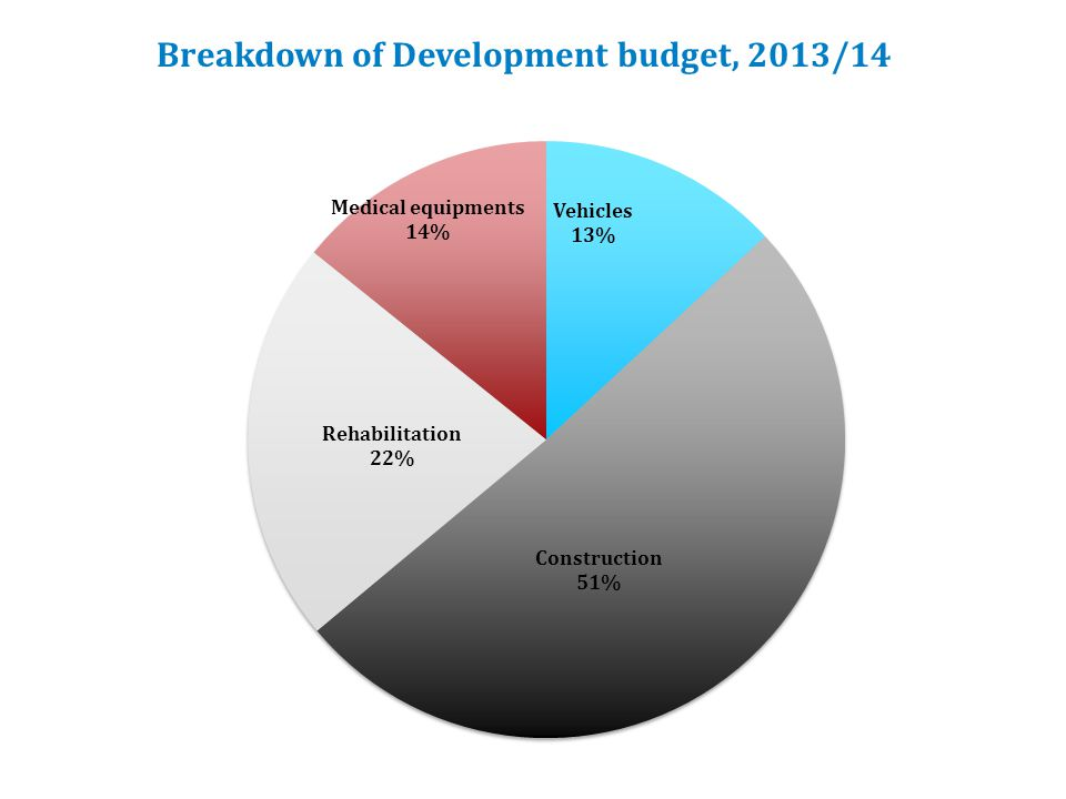 Breakdown of Development budget, 2013/14