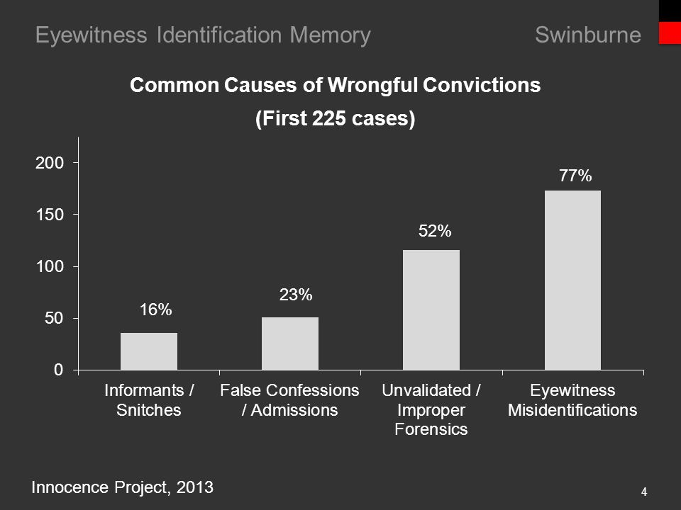 Eyewitness Identification Memory