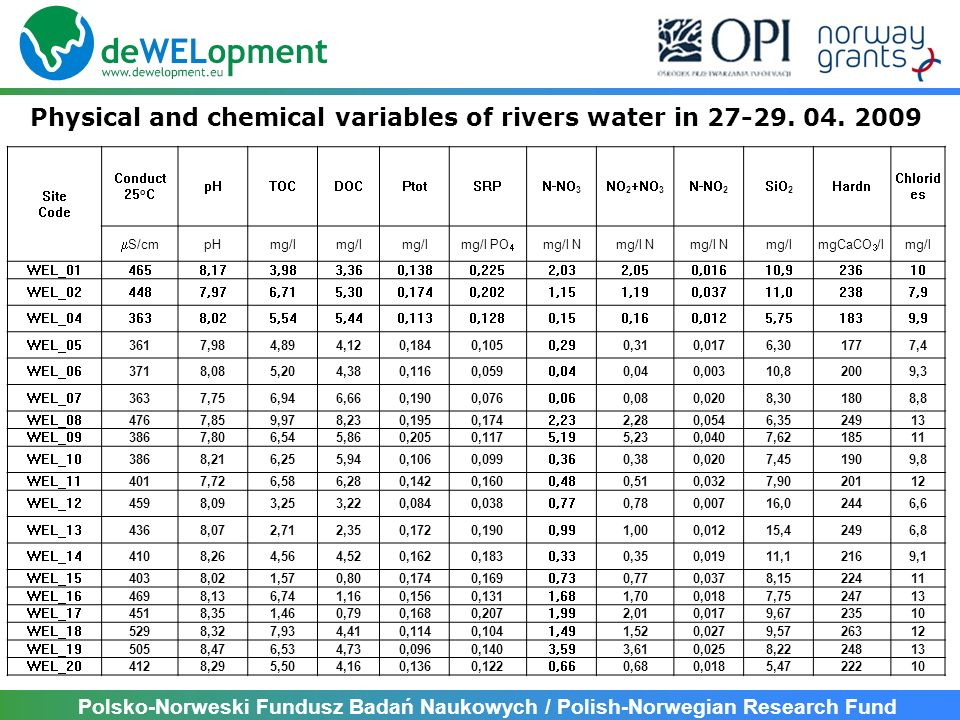 Physical and chemical variables of rivers water in 27-29. 04. 2009