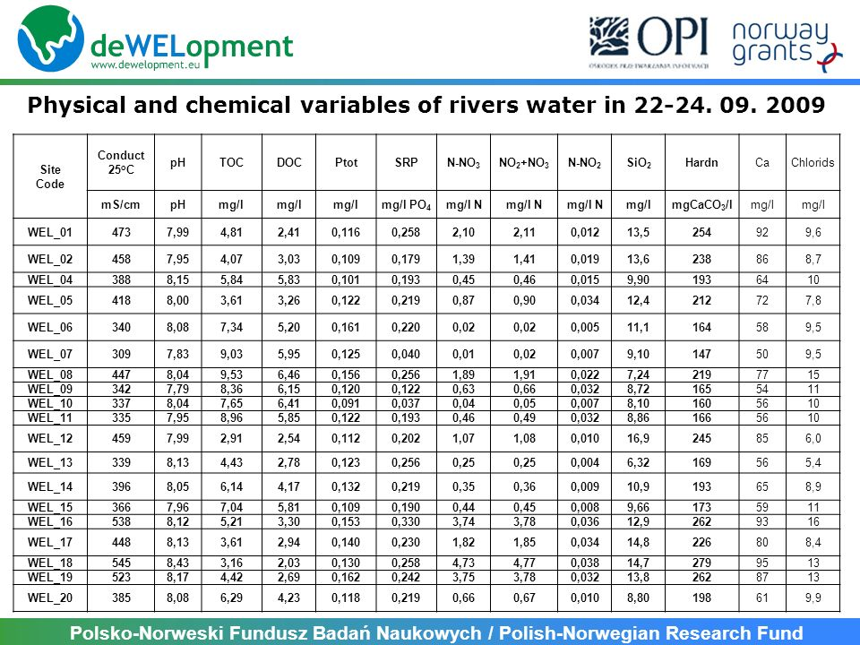 Physical and chemical variables of rivers water in 22-24. 09. 2009