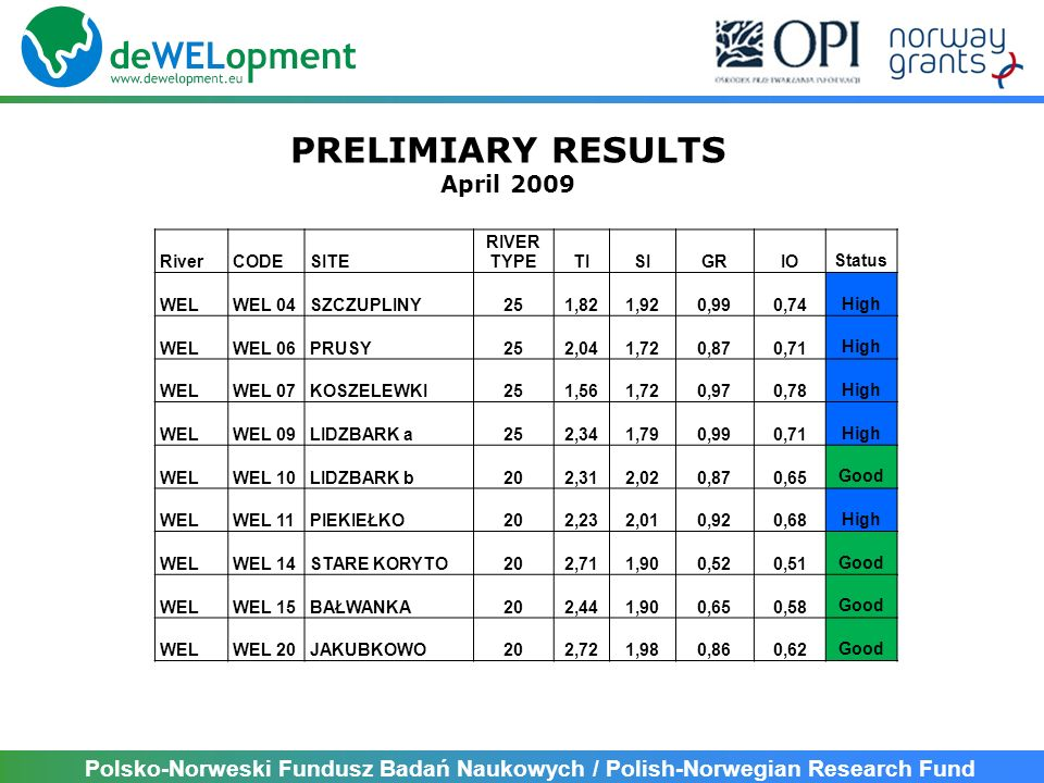PRELIMIARY RESULTS April 2009