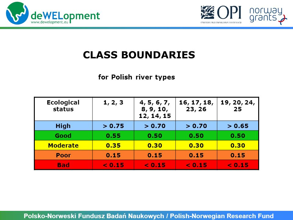 CLASS BOUNDARIES for Polish river types