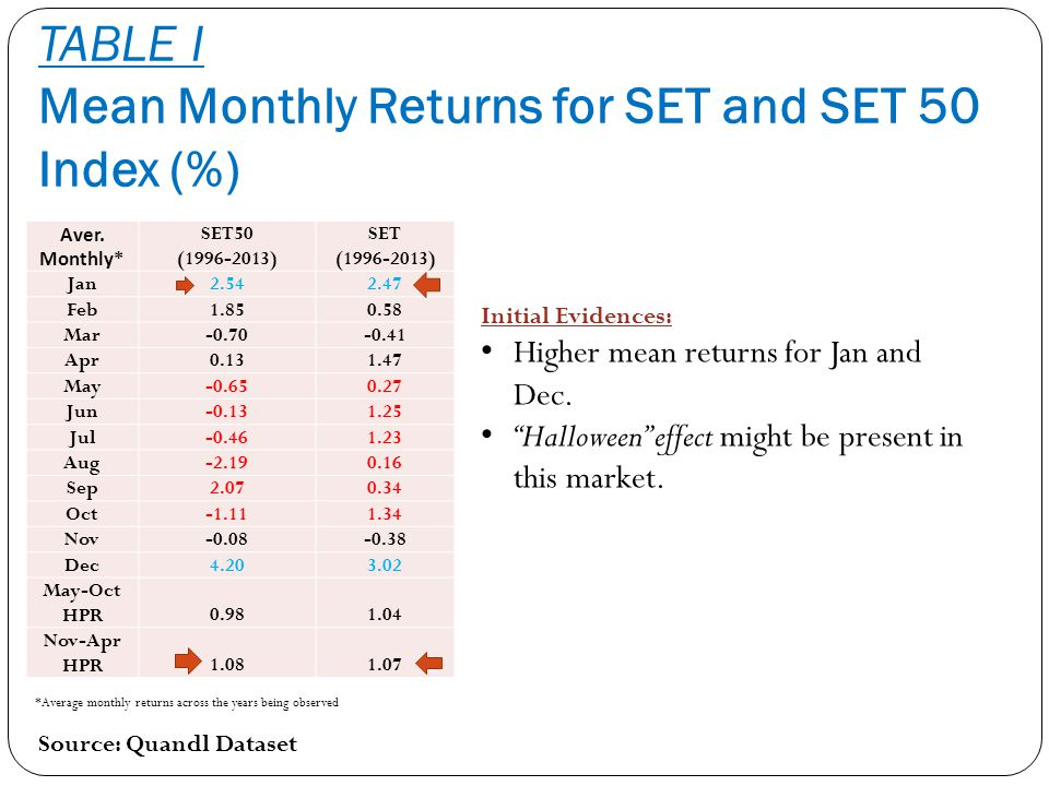 TABLE I Mean Monthly Returns for SET and SET 50 Index (%)