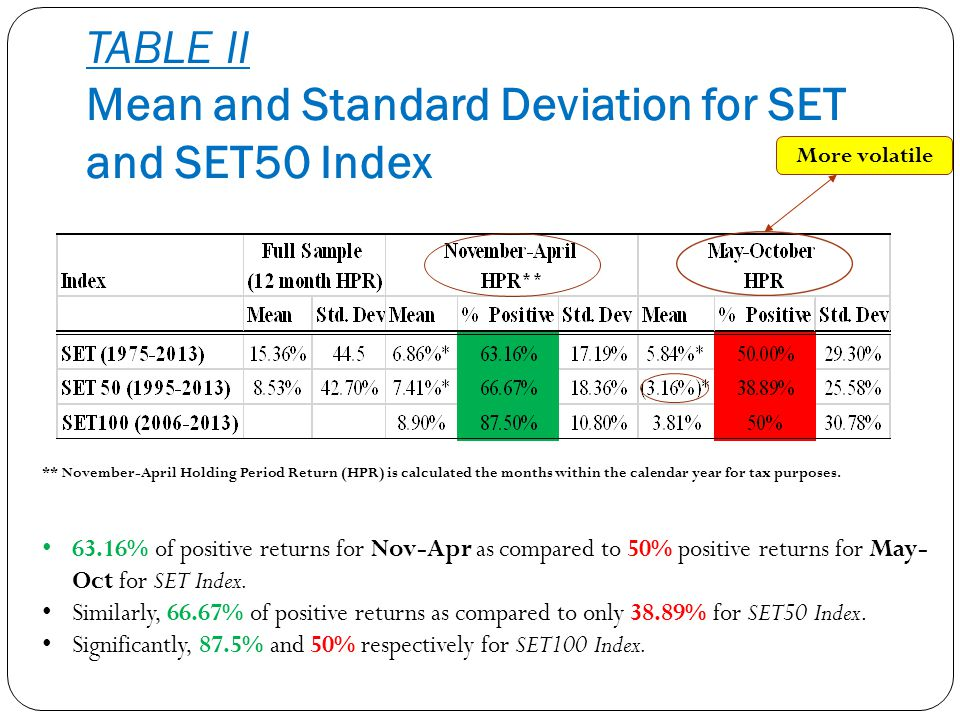 TABLE II Mean and Standard Deviation for SET and SET50 Index